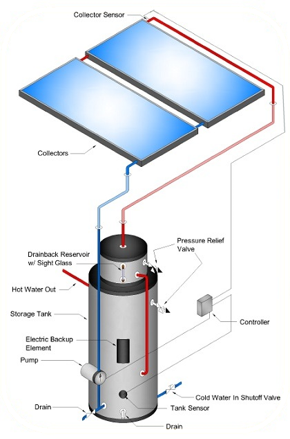 Types Of Solar Hot Water Systems